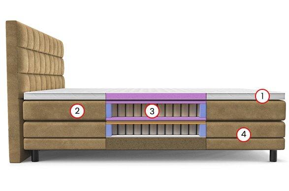 elektrisch verstellbares Boxspring